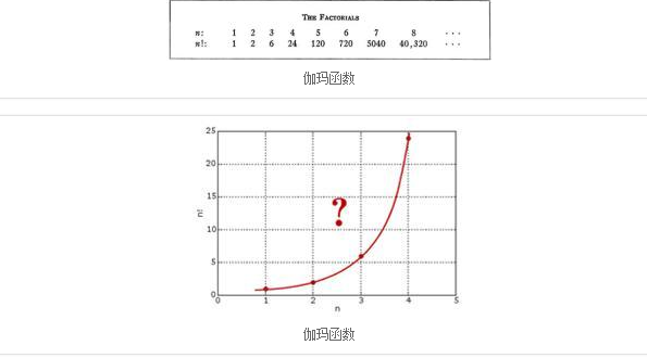 gamma函数_gamma函数 gamma/伽马函数,伽马分布